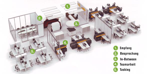 Moderne bürokonzepte  Das Ganze ist mehr als die Summe seiner Teile